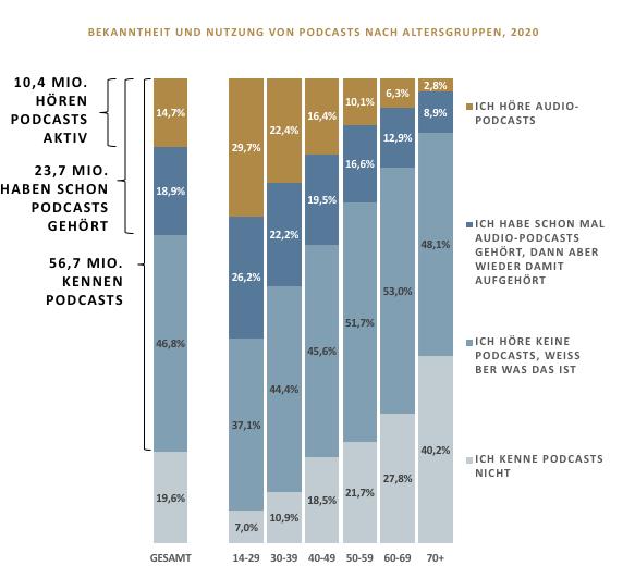 Statistik Podcasts